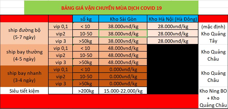 Hình ảnh nguồn hàng Dịch virus Corona ảnh hưởng đến vận chuyển Trung Quốc - Việt Nam! giá sỉ quảng châu taobao 1688 trung quốc về TpHCM